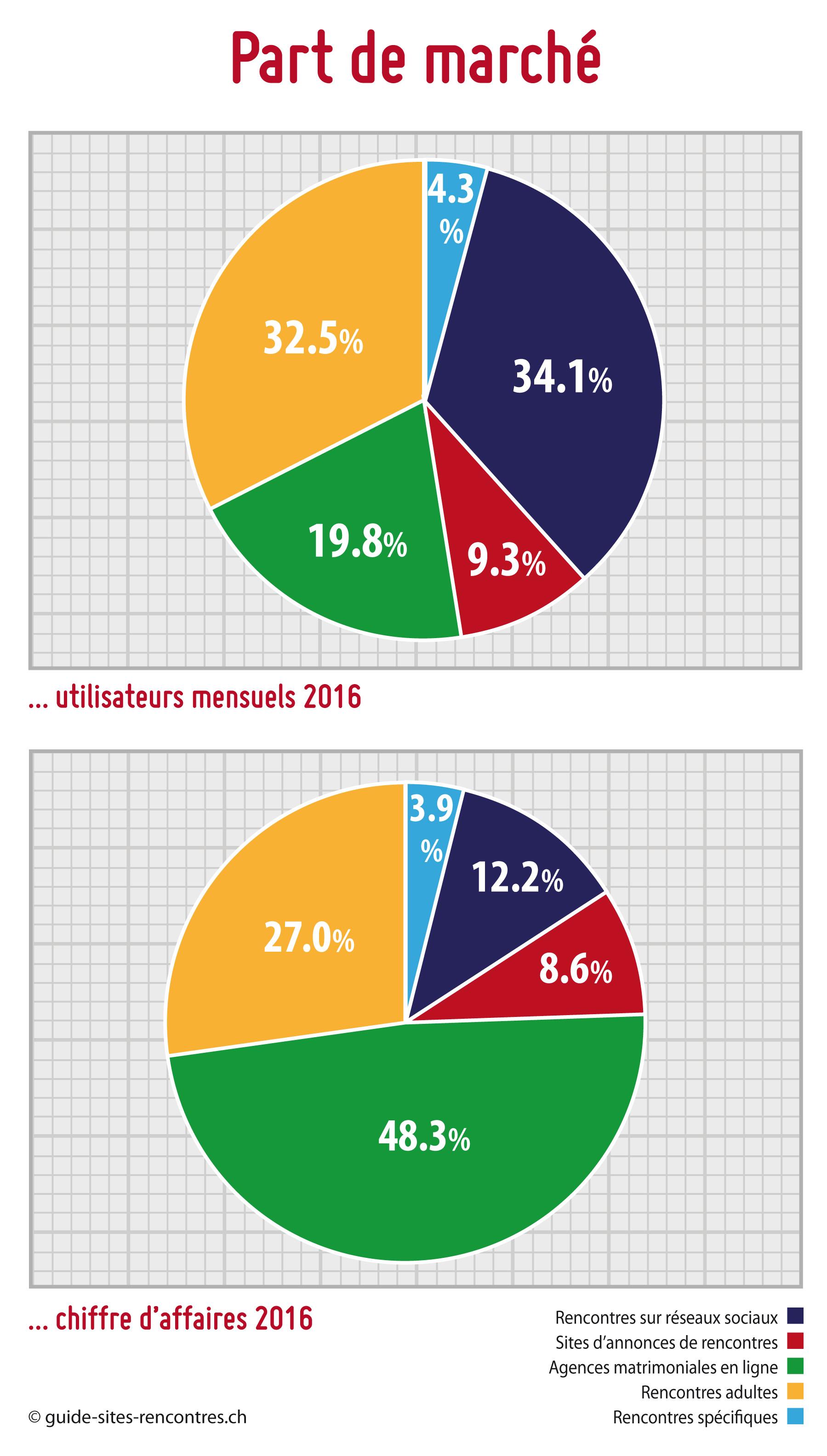 le marché des sites de rencontre | France
