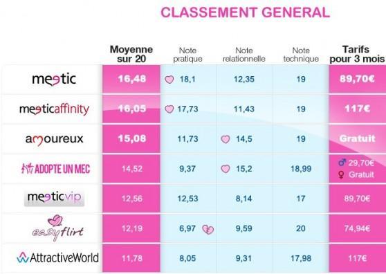 TOP 10 DES SITES DE RENCONTRES EN | LCDG
